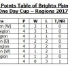 BRIGHTO PAINTS PRESENT COOL & COOL NATIONAL ONE DAY CUP – REGIONS 2017-18