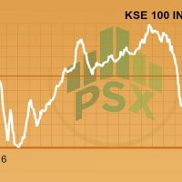 Full-day, report:, KSE-100, index, makes, modest, gains, amidst, low, volumes