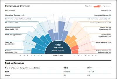 Pakistan, climbs, up, in, WEF's, global, travel, &, tourism, ranking