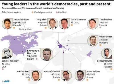 The youngest leaders of democracies