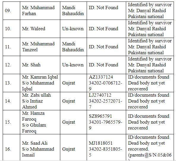 List,of, Pakistanis,who, lost, their, lives ,in, the ,Libyan ,boat ,tragedy